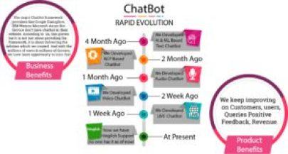image-chatbot evolution mediabrief