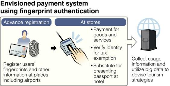 Fingerprint Money Scanner