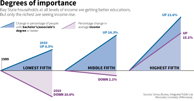 GRAPHIC: Degrees of inequity: Bay State households at all levels of income are getting better educations. But only the richest are seeing income rise.