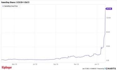 биржевой график gme 2020-2021