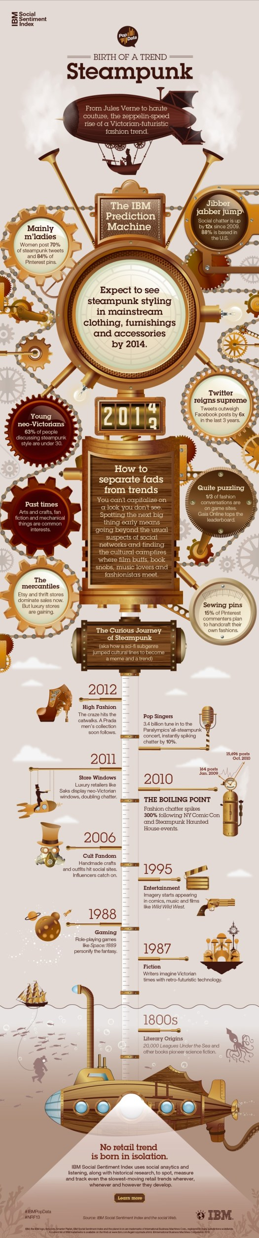 IBM STEAMPUNK - The birth of a trend - Infographic