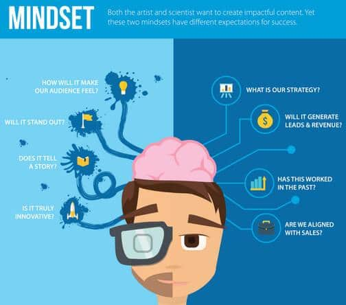 Developing Your Mindset Before Doing Content Marketing