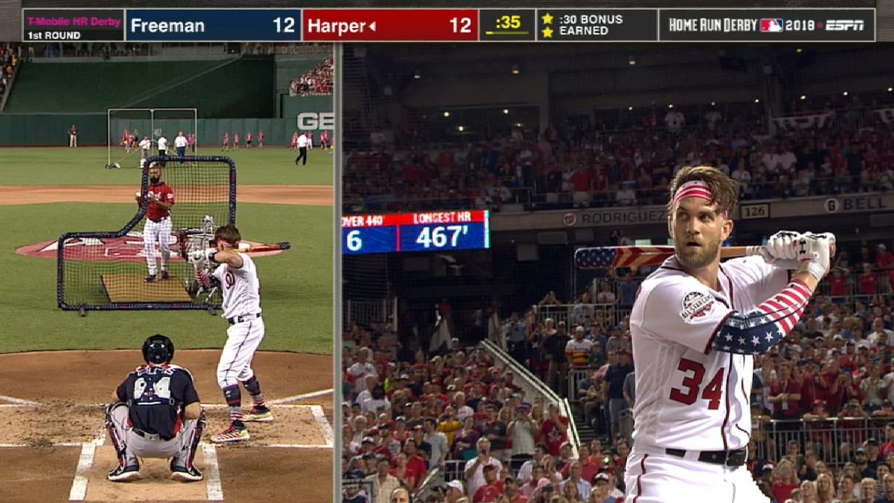 Harper hits 13 HRs in Round 1