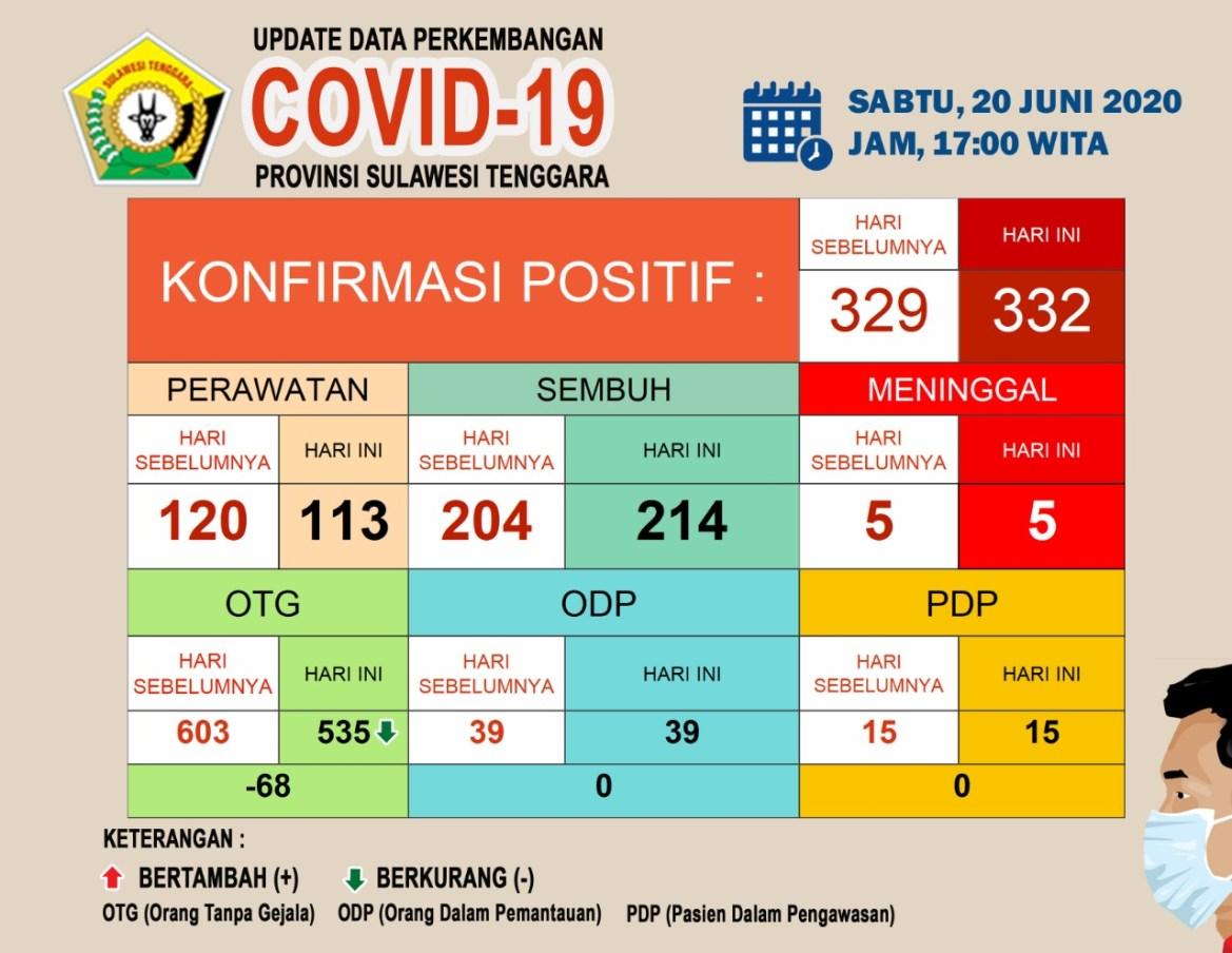 Data Perkembangan Covid 19 20 Juni