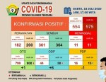 Update Data Perkembangan Covid-19, 18 Juli