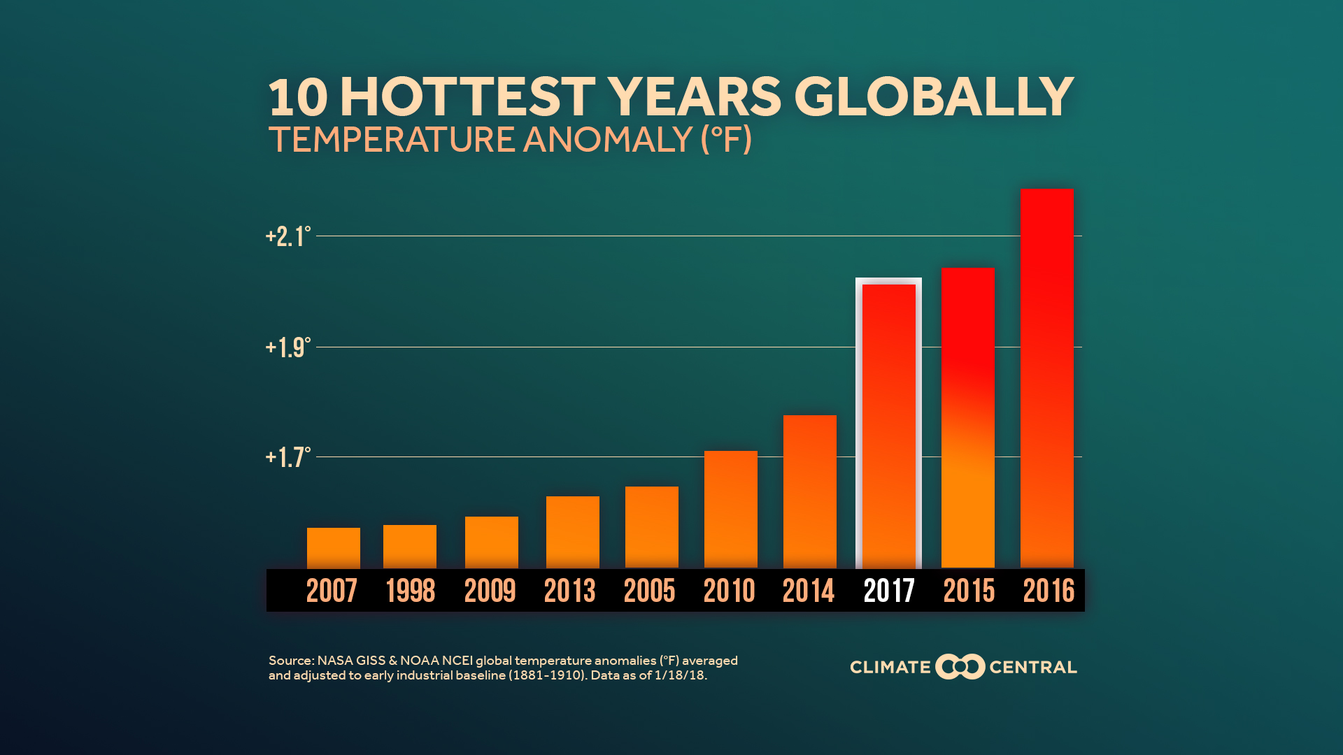 Extreme Heat Climate Matters