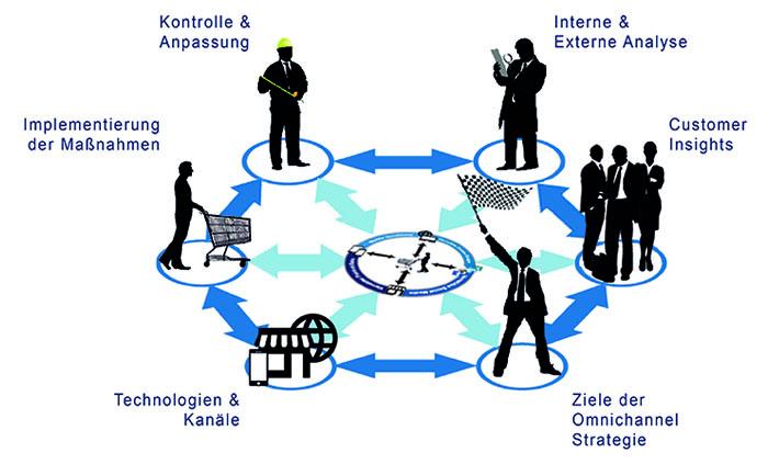 Digitalisierung des Handels - medialist.info
