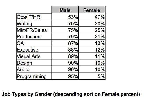 Aunque ha subido el número de mujeres que trabaja en el desarrollo de videojuegos, la mayoría está en el departamento administrativo o en el de marketing o son guionistas.