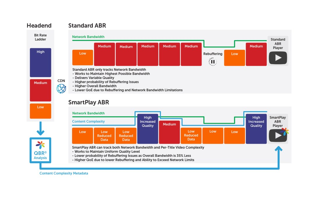 How SmartPlay ABR enhance the QoE performance of all types of ABR delivery?