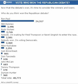 ron paul with 24,317 votes on the abc poll