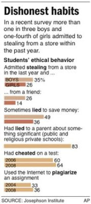 american teens lie, steal & cheat at 'alarming' rates