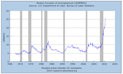 the scariest unemployment graph i've seen yet