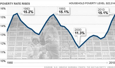 poverty rate rises as incomes decline