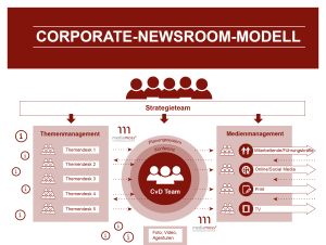 Mediamoss Corporate Newsroom Modell