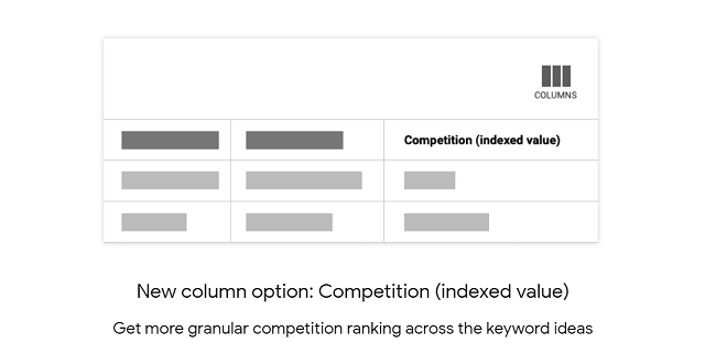 Competition (indexed value)