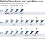 Elise Christie says Winter Olympic failures will not 'define' her
