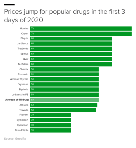 2020 is three days old and drug prices are already jumping