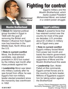 Fighting for control in Egypt