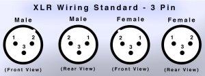 XLR Wiring Standards, Diagram & Pinout (3 Pin Audio & 5