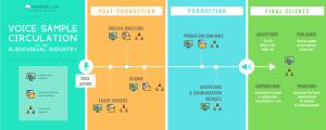GDPR vs Voice Casting Databases