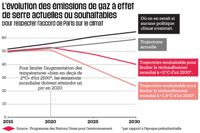 Infographic: the evolution of current or desirable greenhouse gas emissions