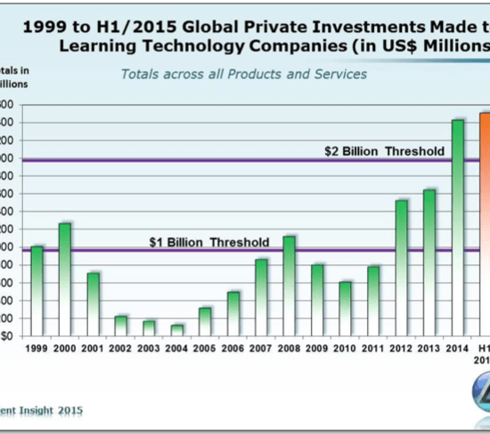 Screenshot of market research firm Ambient Insight's look at investment trends in education technology.