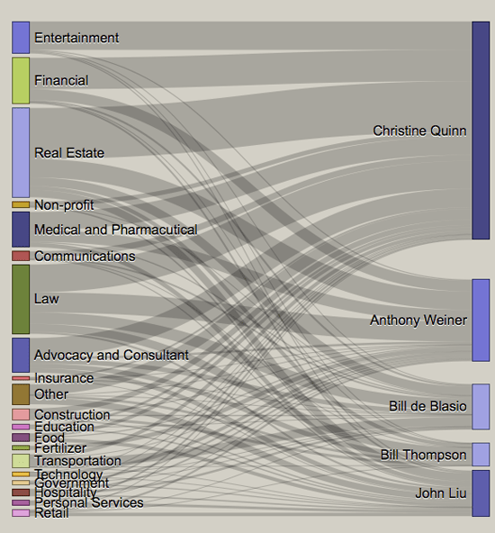 The campaign bundling in the 2013 New York City mayoral race. Courtesy of Nick Wells and Jessica Glazer.