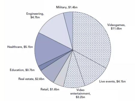 Goldman Sachs VR/AR software market assumptions for year 2025