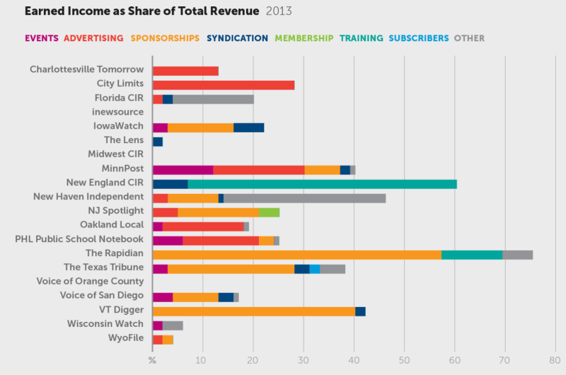 Only two of the 20 sites -- the Rapidian and New England Center for Investigative Reporting -- had more than half of their revenue from earned income, as opposed to grants.