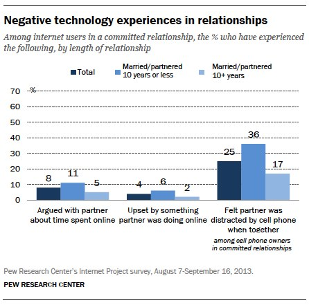Pew 2014 Negative tech experiences