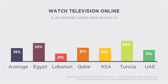 watch tv online mideast