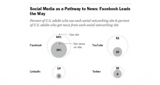 Data on social media from Pew Research.