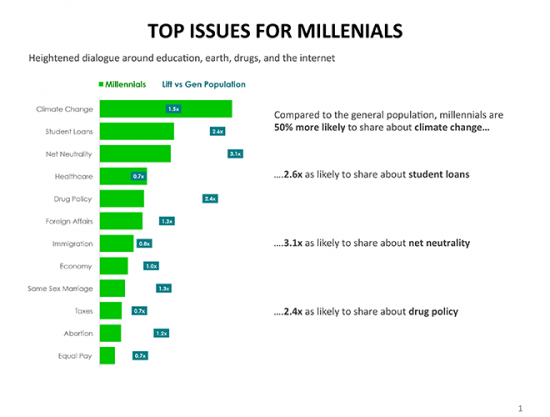 Top political issues for millennials