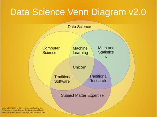 Data Scientist Unicorn by Steve Garinger