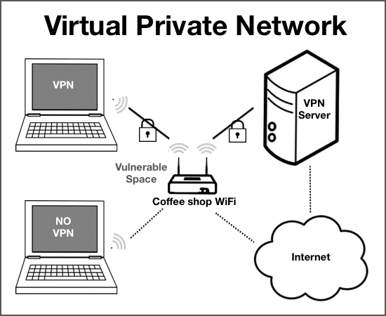 Virtual private networks can help protect folks who work from unfamiliar networks. These services are available for laptops, tablets and phones.