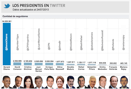 This image shows a portion of a data visualization created by La Nación.