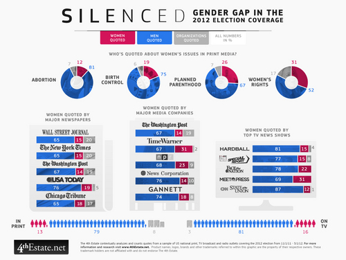 i-6d620632e59fd75a7a1f288002e899ce-women-in-media-infographic-final-thumb-500x375-5668.jpeg
