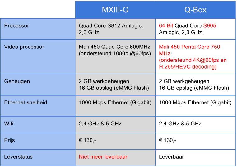 verschil-q-box-en-mxiii-g