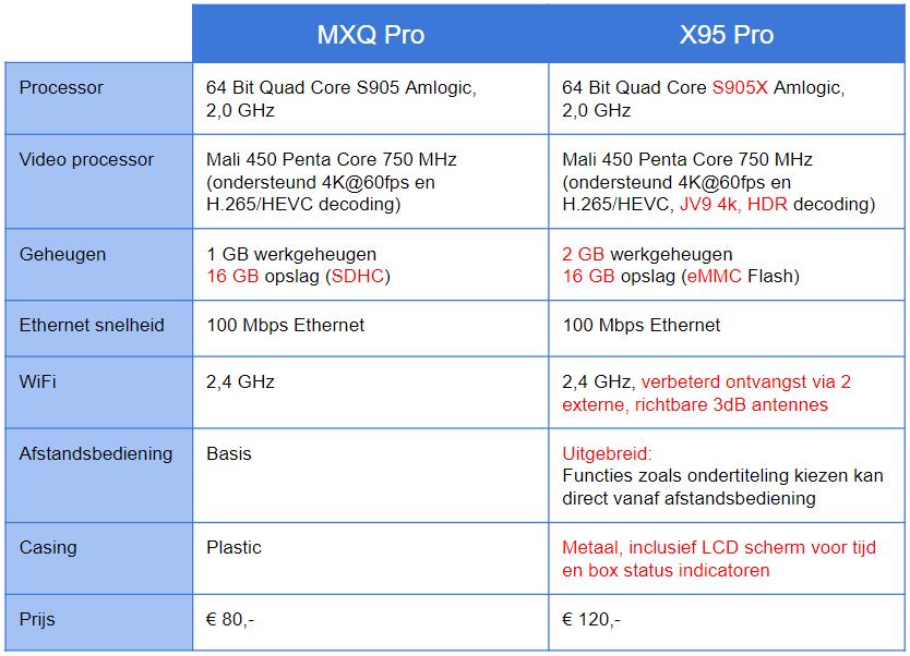 vergelijking_x95pro_vs_mxqpro
