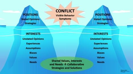 Conflict Iceberg