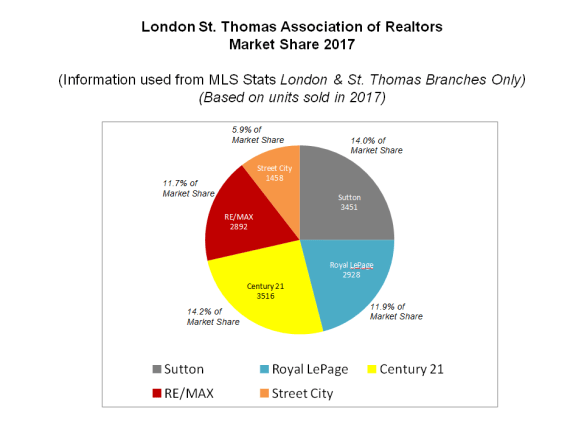 2017 Market Share Sutton Group Envelope Real Estate