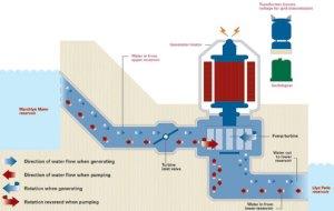 Hydropower  Open Source Learning