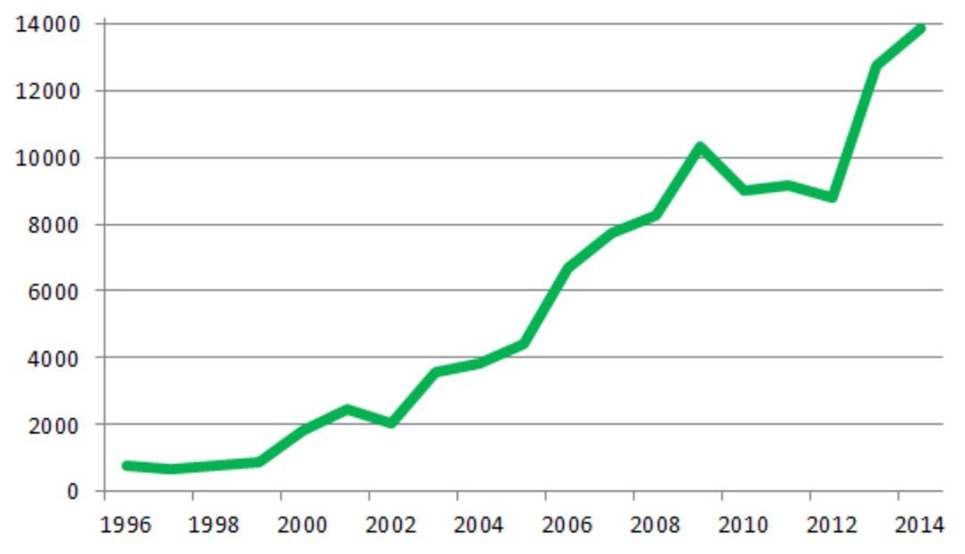 Ilość oficialnie zarejestrowanych przypadków boreliozy w Polsce w latach 1996-2014