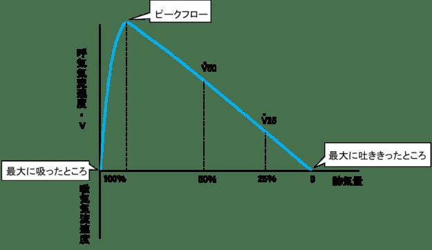 Flow-volume curve