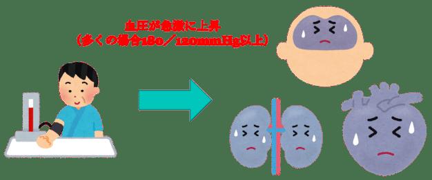 hypertensive emefgency