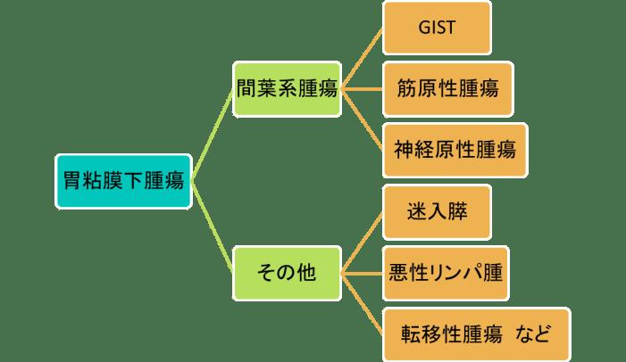 gastric-submucosal-tumor1