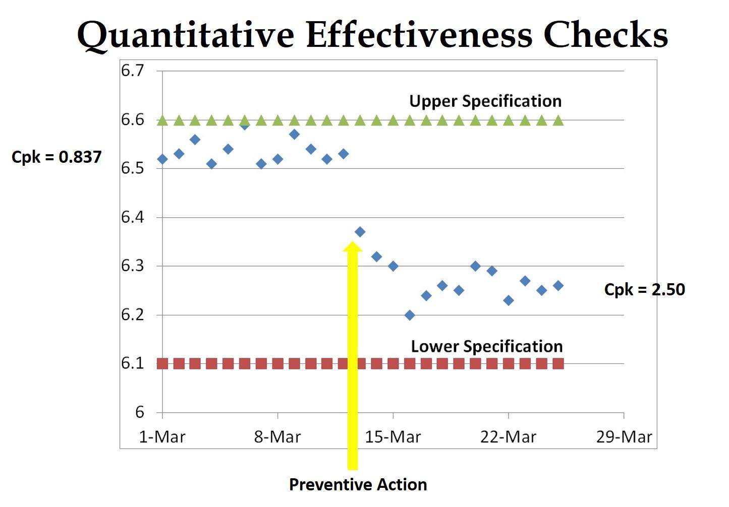 How To Perform A Quantitative Capa Effectiveness Check