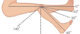 Измерение объема движений в суставах