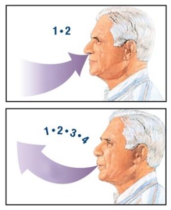 Что такое дыхание через сжатые губы?