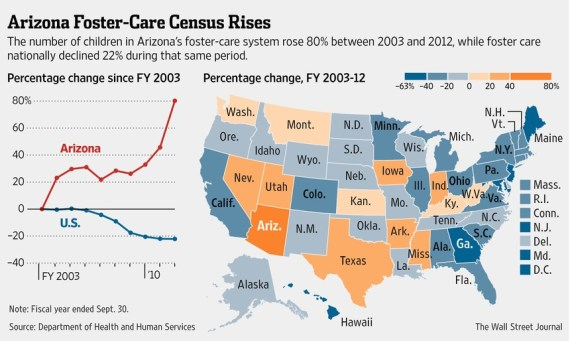 Arizona-foster-care-increase